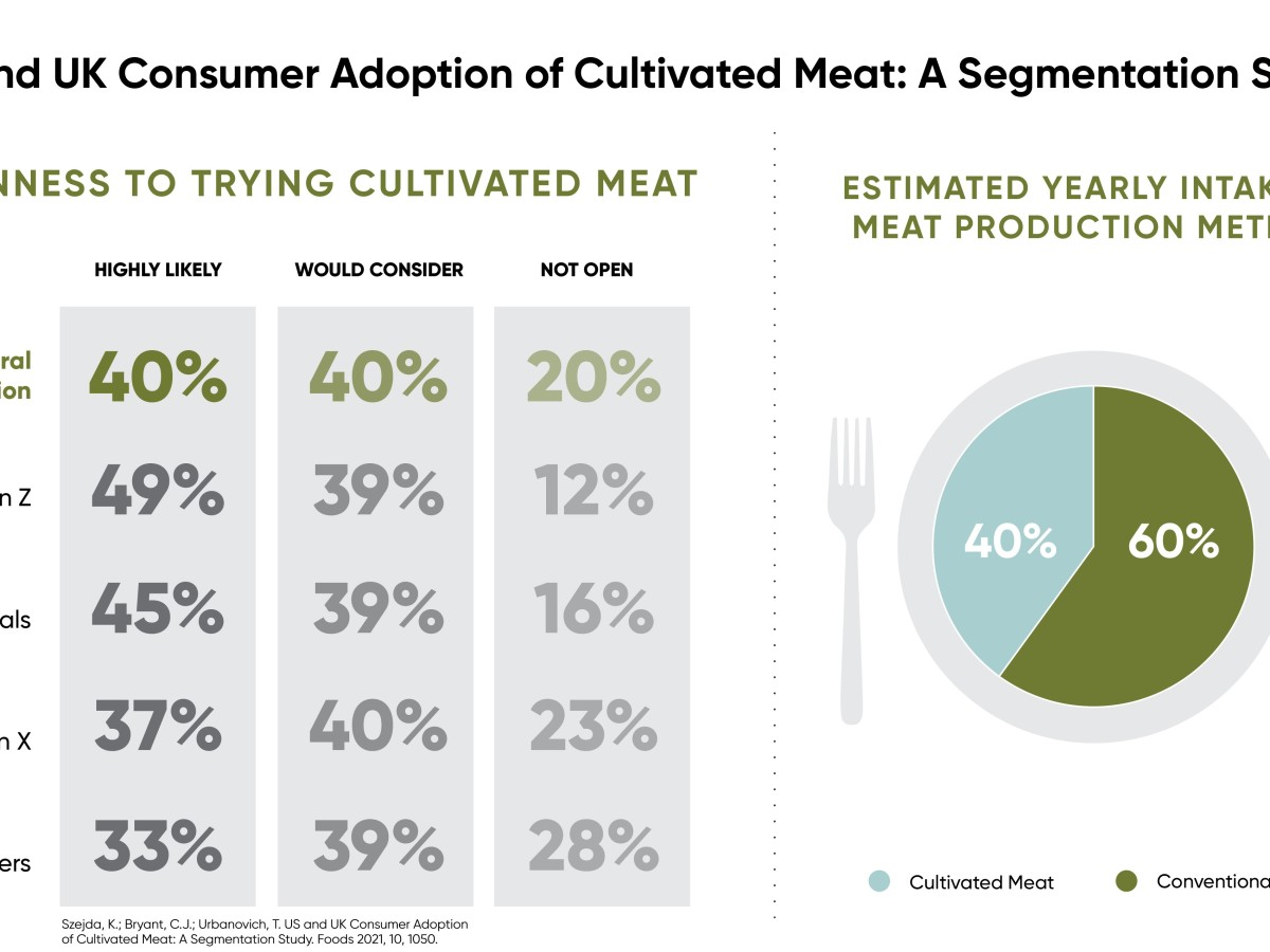 Cultivate Meat/ Cellular Agriculture - FoodTech